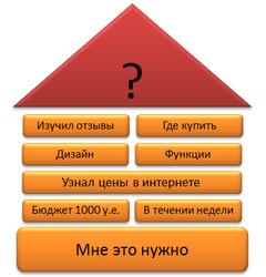 Метод выявления потребностей клиента