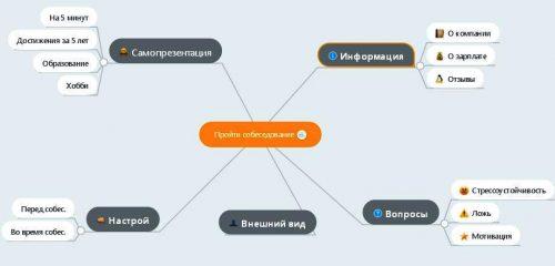 майнд карта подготовки к собеседованию