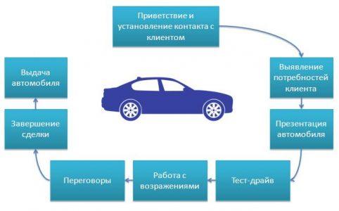 Стандарт продаж новых авто
