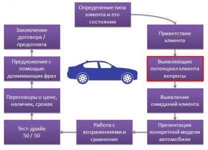 Технология продаж новых авто