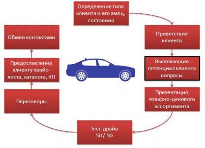 Техника продаж новых автомобилей