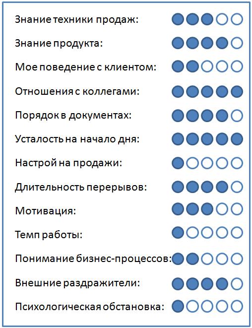 Показатели личной эффективности, анализ