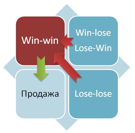 Принцип «Win-win»