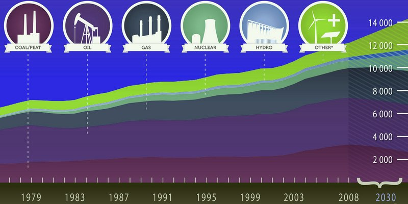 Пример правильной инфографики