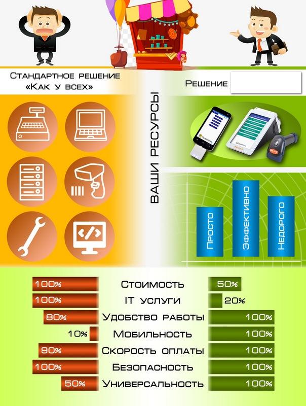 Пример продающей инфографики